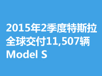 2季度特斯拉全球交付11,507輛Model S