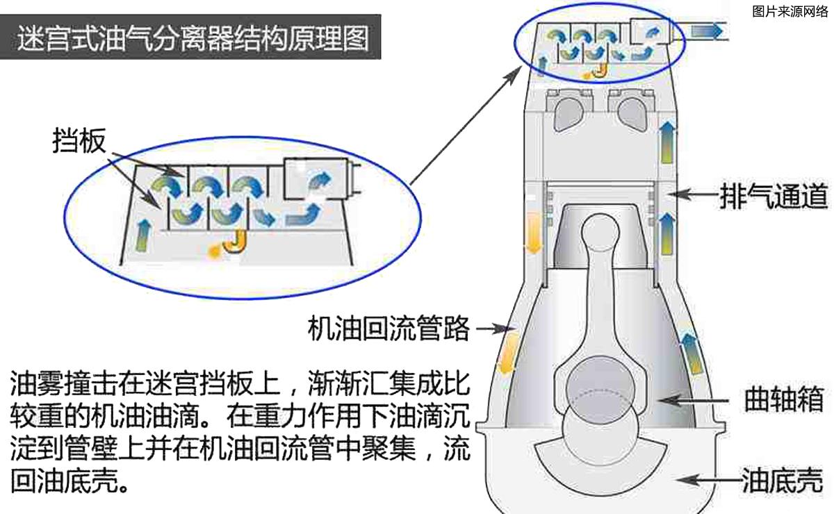 迷宫式油气分离器原理(天平洋汽车).jpg