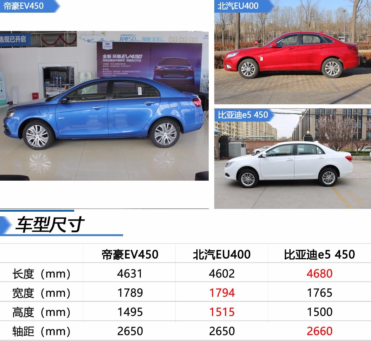高颜值与高实用的碰撞 三款主流纯电动车静态对比