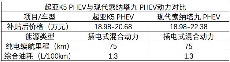 起亚K5 PHEV上市 继续凉凉or逆转颓势