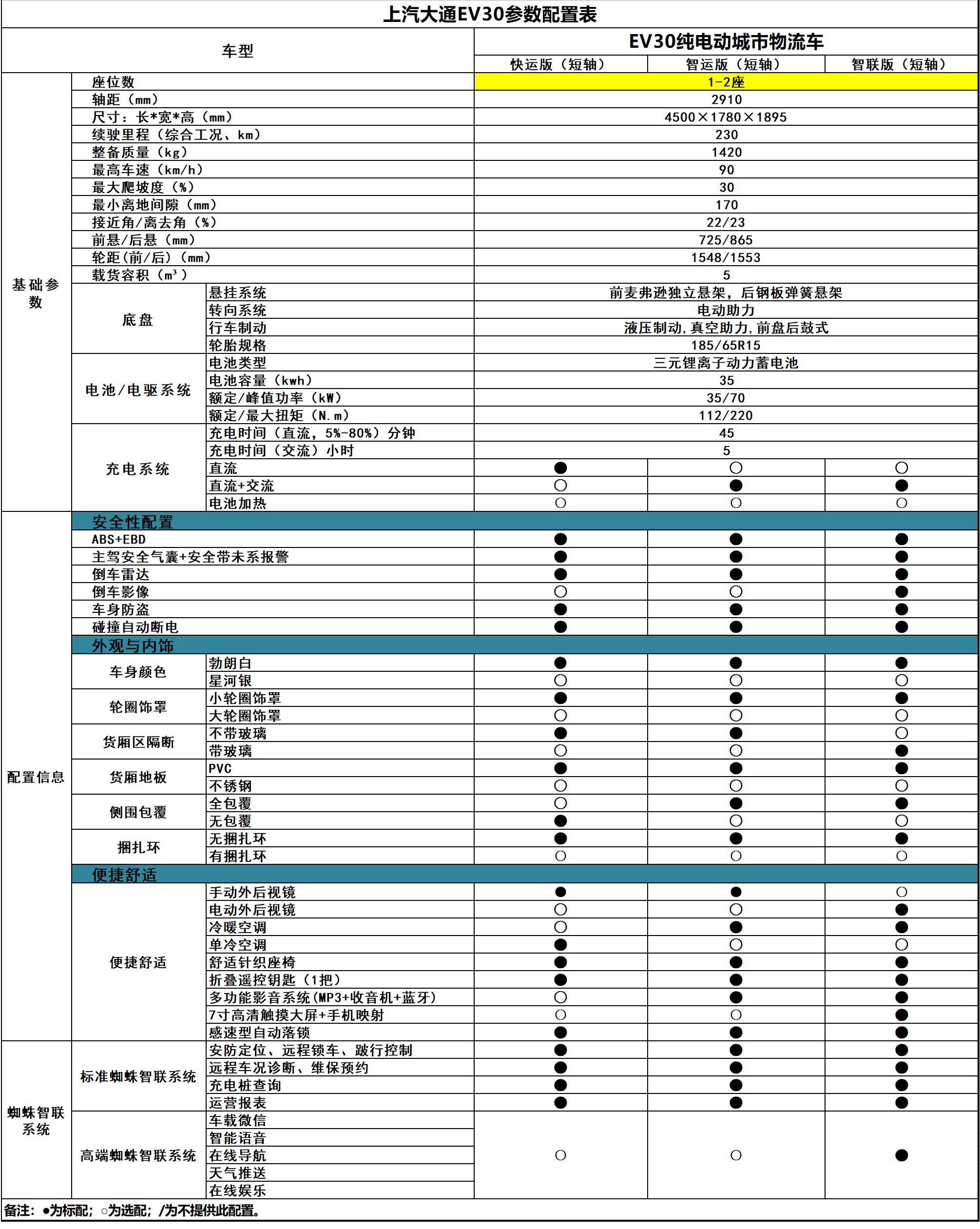 上汽大通EV30参数配置表20190114 副本.png