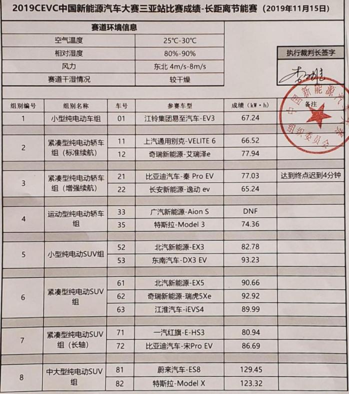 2019国际新能源汽车评价大会顺利闭幕,新能源汽车盛宴精彩绽放(4)543.jpg