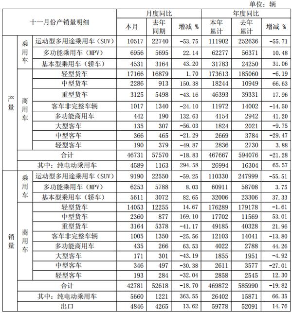 江淮汽车截至2017年11月份产销快报数据