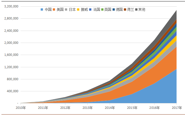 图表2 - 全球主要国家新能源乘用车保有量演变(数据截至2017年11月) 数据来源:财新传媒,BBD,泰博英思 体现在保有量层面,截至2017年11月,中国以超过110万辆的新能源乘用车保有量占据全球市场总体份额的36.8%,超过美国、日本和挪威三个国家保有量总和。
