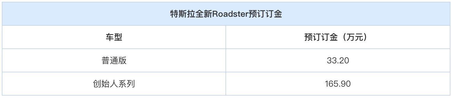 特斯拉全新Roadster预订33.20万元起 0-100km/h加速2.1秒