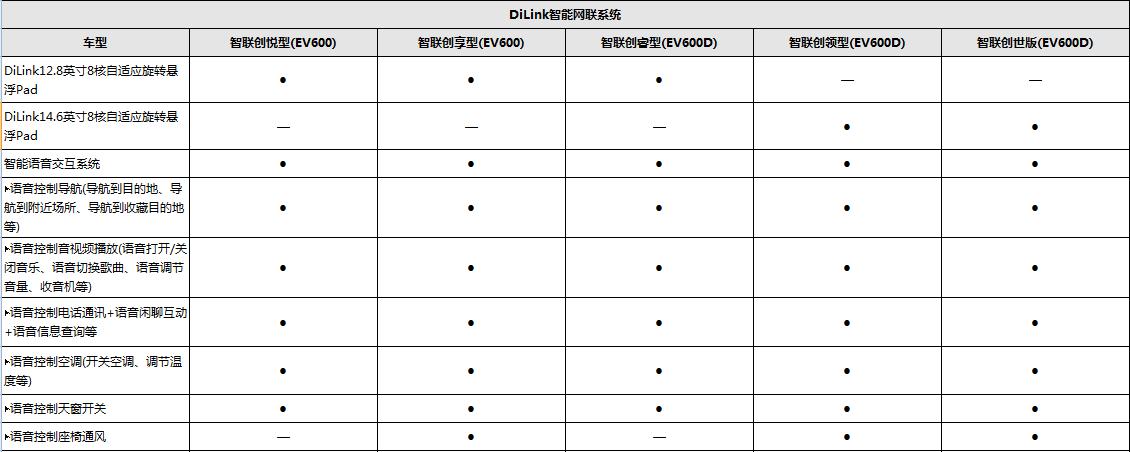 DiLink智能网联控制系统配置表(1).png