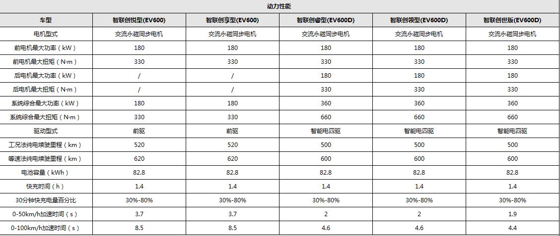 动力性能配置表.png