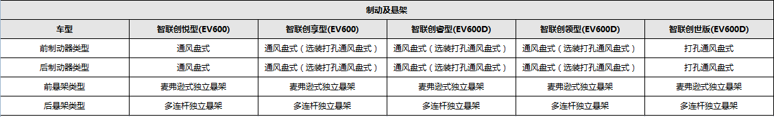 制动及悬架配置表.png