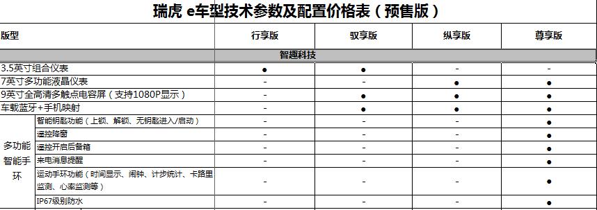 科技配置参数表.png