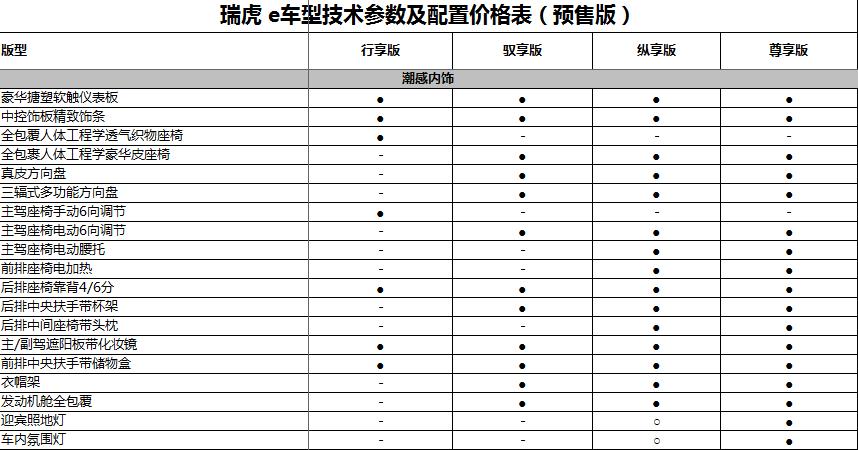 内饰参数表.png