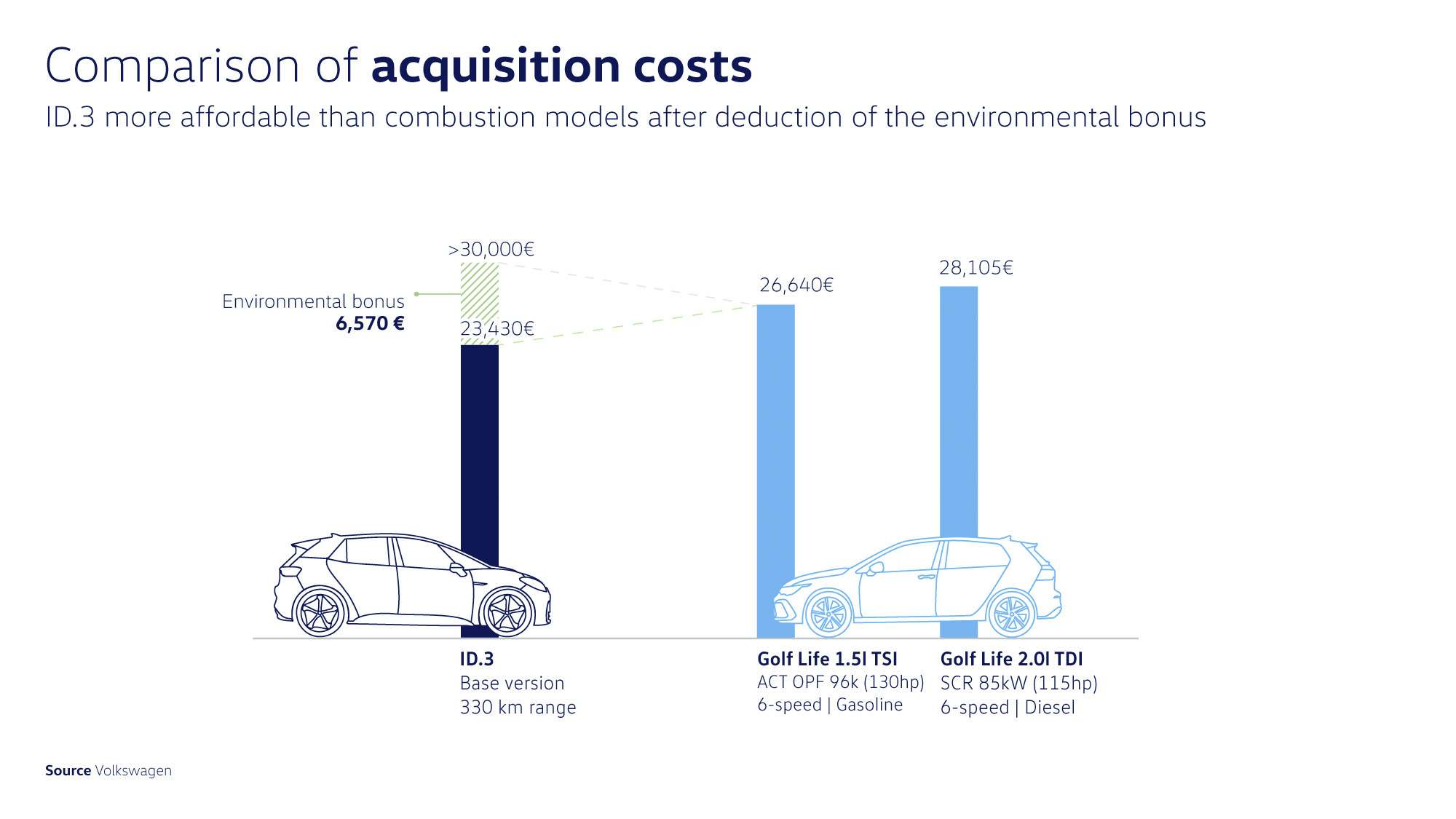 2-comparison-of-the-id3-acquisition-costs (1).jpg