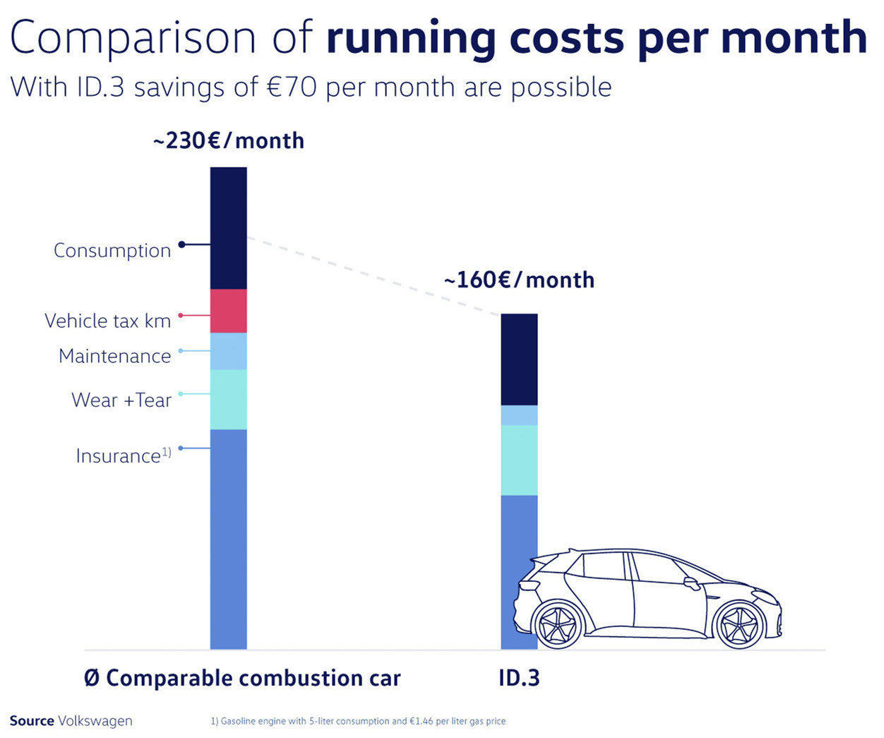 3-comparison-of-the-id3-running-costs (1).jpg