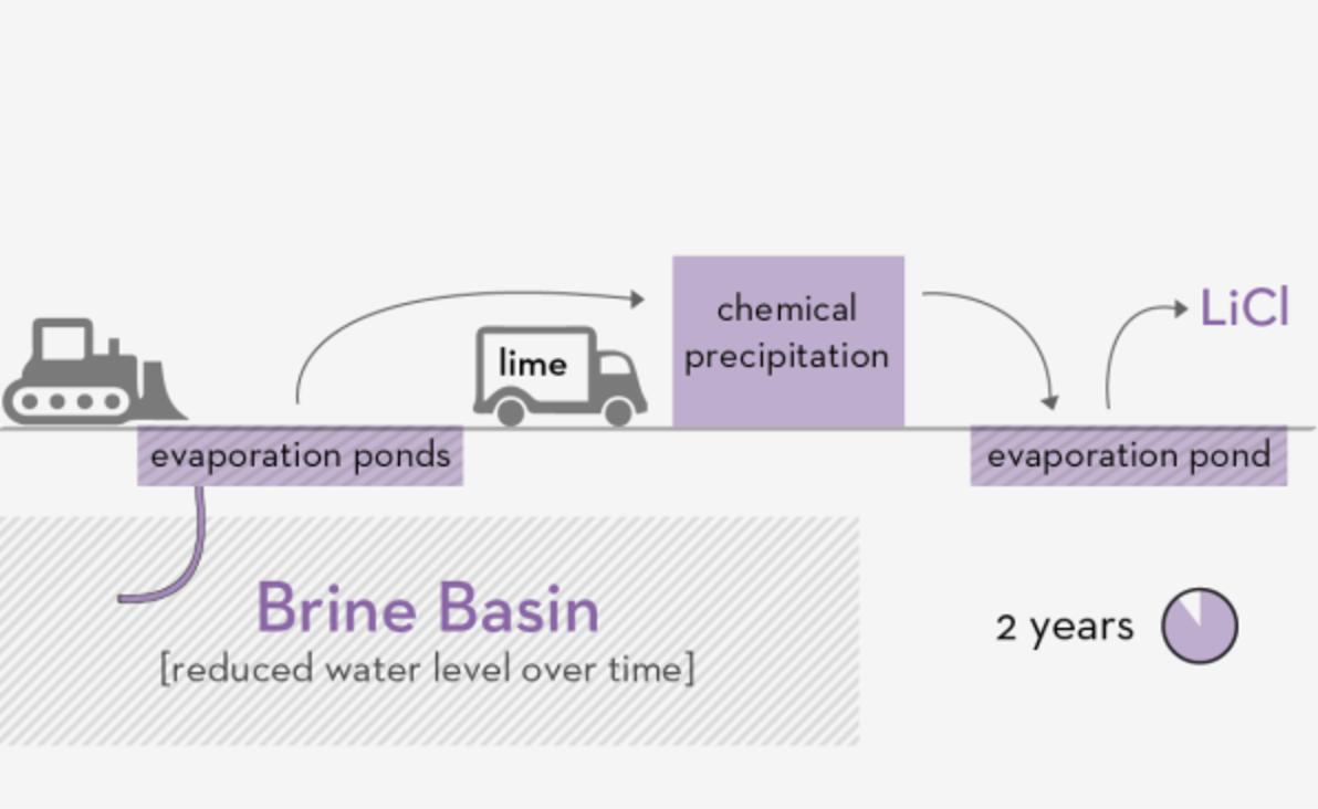 Lilac公司开发了一种提取锂离子电池原材料方法