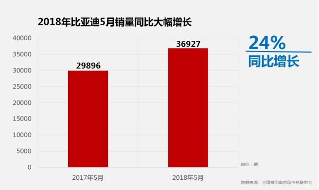 """比亚迪5月销量劲增24% 宋MAX稳夺""""七冠王"""""""