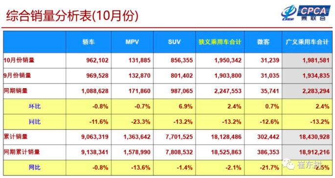 10月狹義乘用車銷量同比下滑13.2% 新能源車批發量同比增長84.8%