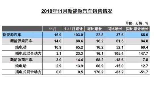 11月車市銷量持續下降 新能源產銷繼續高速增長