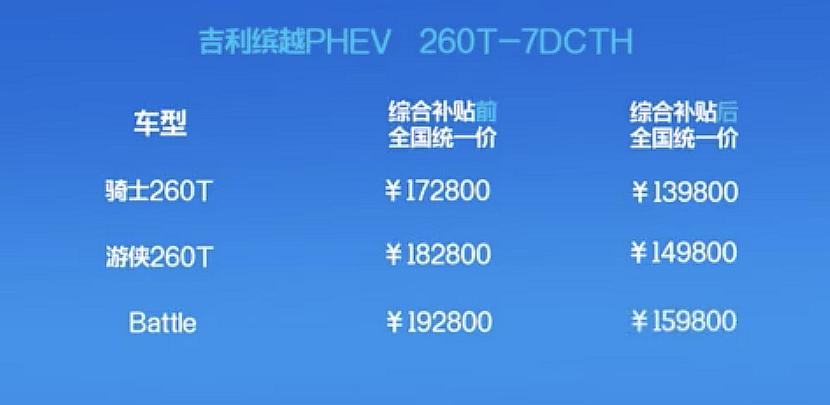 补贴后售价13.98-15.98万元 吉利缤越PHEV正式上市