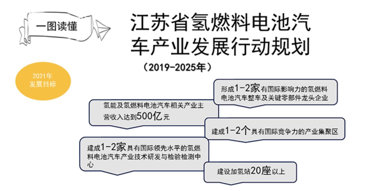 江甦發布氫燃料汽車產業規劃 2025年完整氫燃料電池汽車產業體系