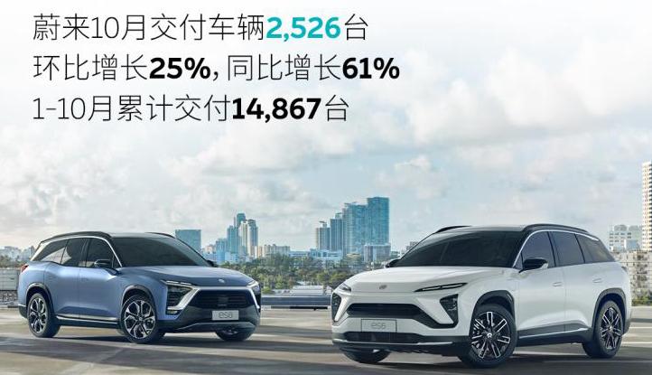 蔚来发布10月份新车交付量 创下今年最好数据