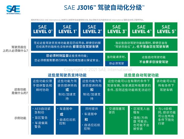 《SAE自动驾驶分级》更新:明确L3级和L4级之间区别