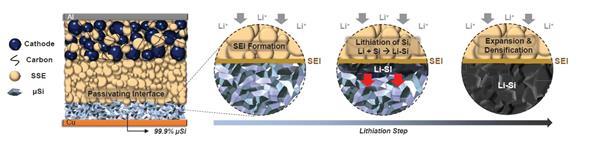 LG新能源突破常温下快充的长寿命全固态电池技术